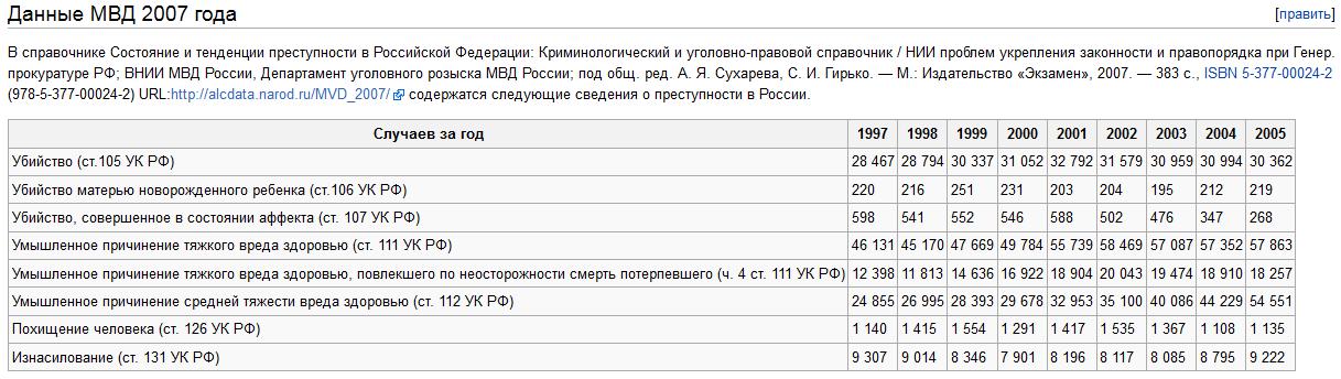 Данные МВД 2007 года