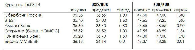 решение задач на валютной бирже