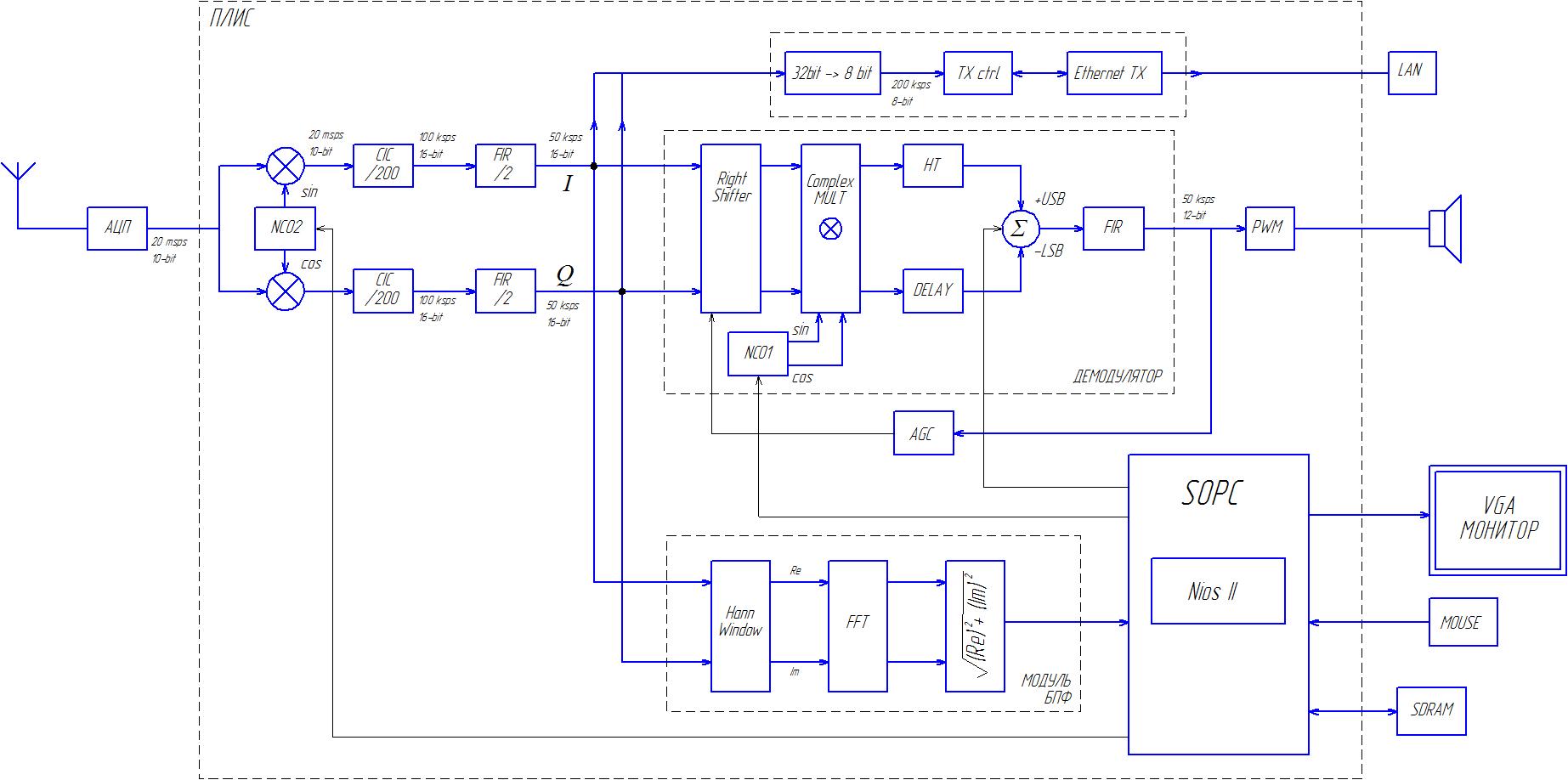 Структурная схема цифрового периодомера
