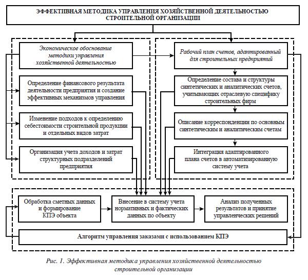 структурных подразделений