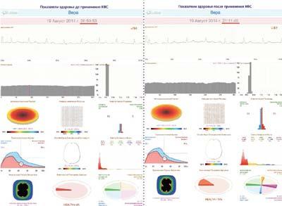Показатели здоровья до и после КФС