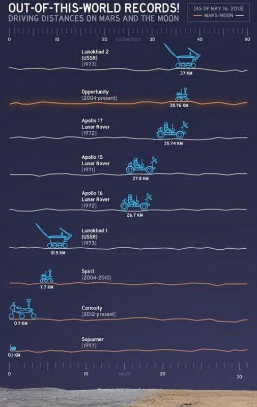 Сколько мы наездили на других планетах. Инфографика от NASA