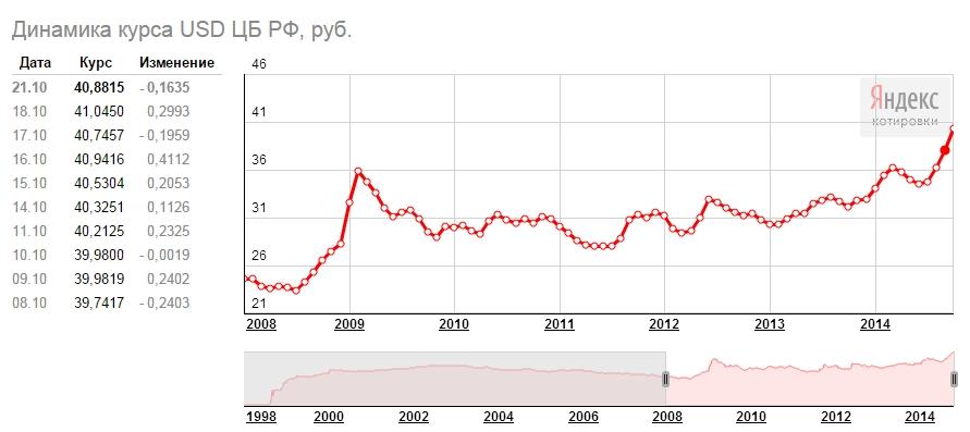доллар 2008-2014.jpg
