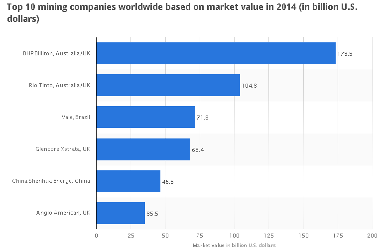 statista com: Top 10 mining companies worldwide based on market