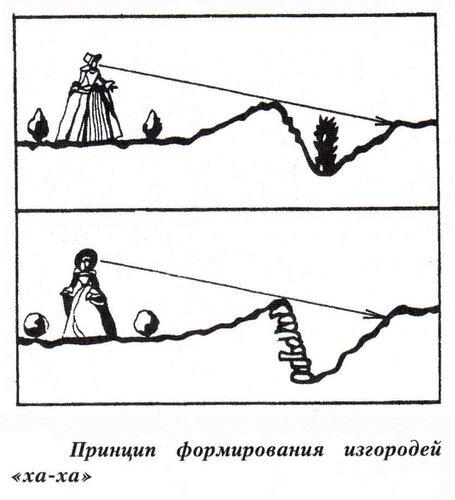 Принцип устройства изгороди ха-ха