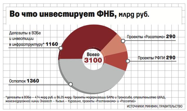 Роснефть и санкции
