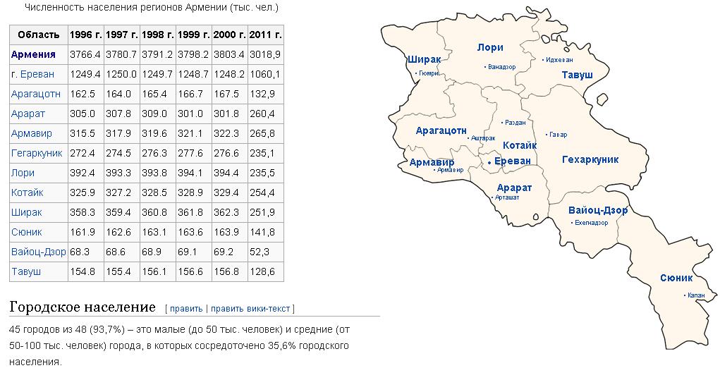 Энергокризис в Армении 1992-1995