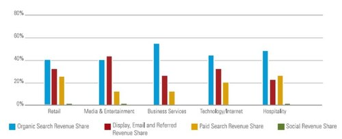 BrightEdge-traffic-study-revenue-by-industry.jpg