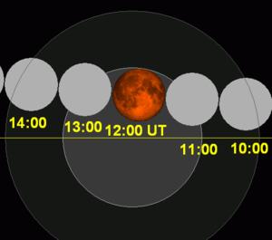 Лунное затмение 4 апреля 2015