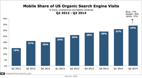 1 RKG-Mobile-Share-Organic-Search-Q2-2012-Q2-2014-Jul2014.png