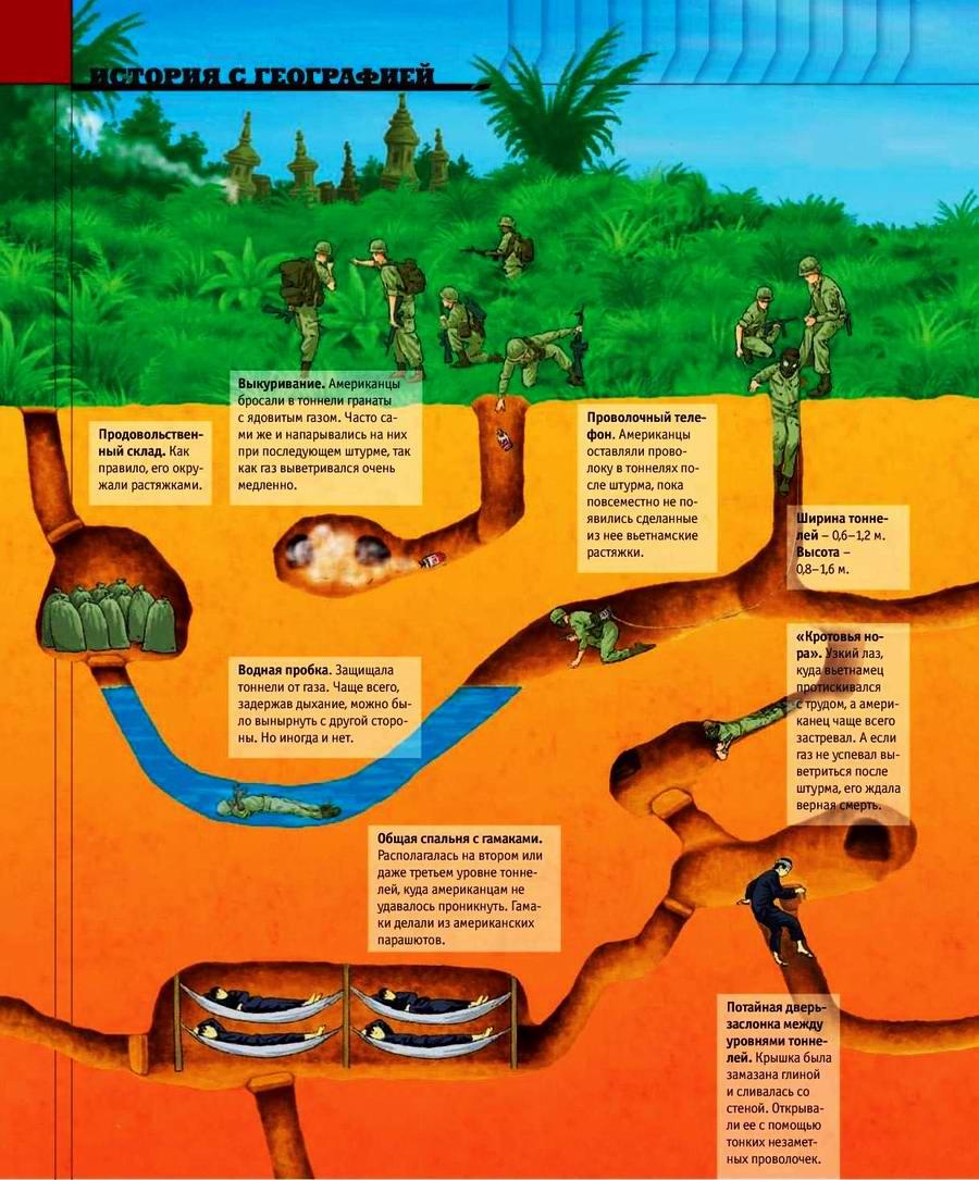 Тоннели и ловушки вьетнамских партизан (2)