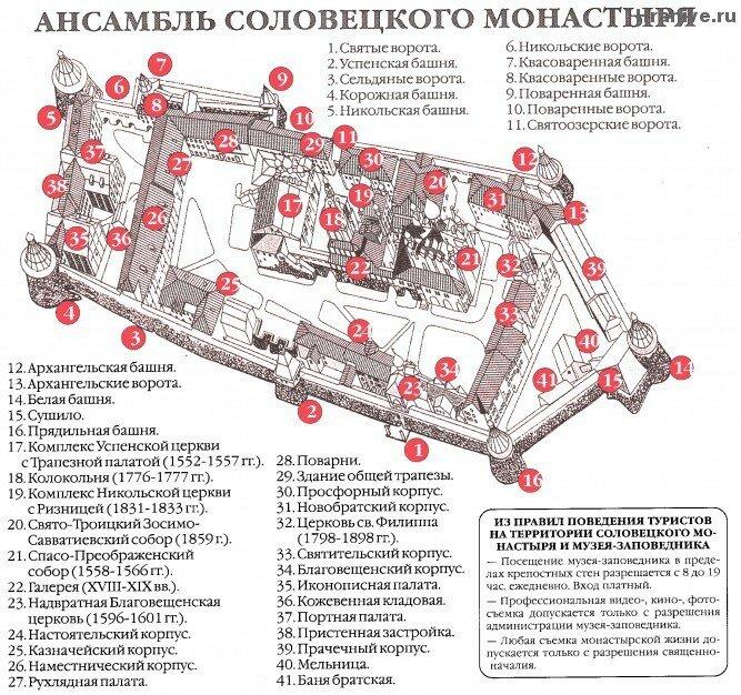 Соловецкий монастырь схема.jpg