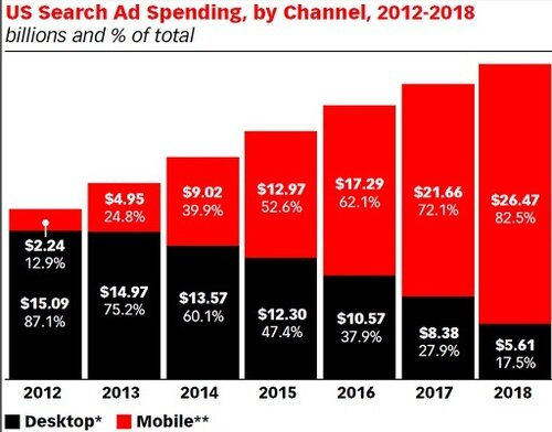 emarketer-mobile-graph.jpg