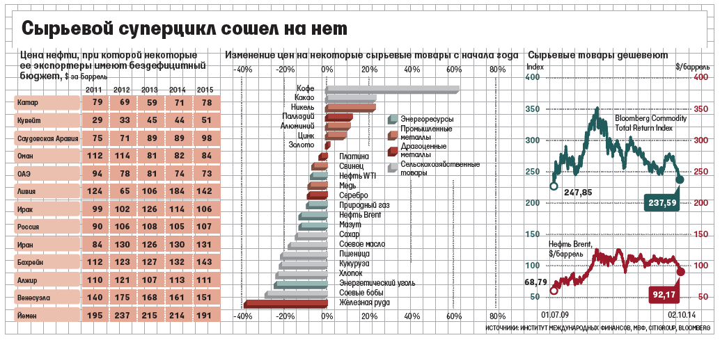 vedomosti.ru: цены на нефть и  госбюджеты стран-экспортеров нефти