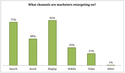 retargeting-channels-marin.jpg