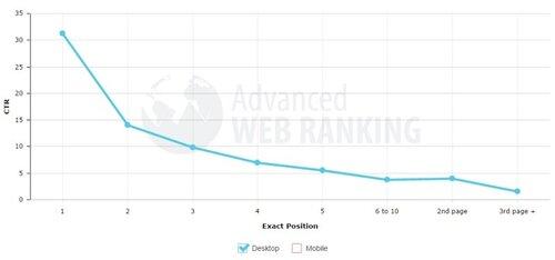 ranking-position-CTR.jpg