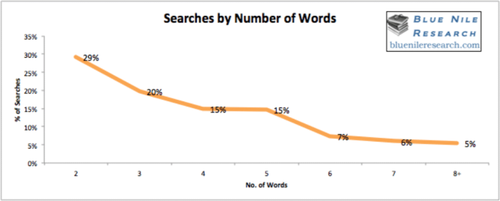 bluenile-searches-by-word-800x321.png