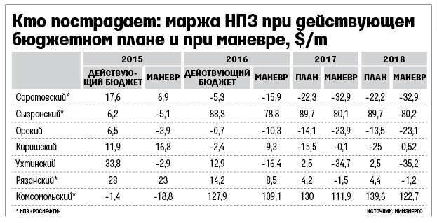 vedomosti.ru: Роснефть