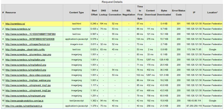 synerdocs.report.07.requestDetails.png