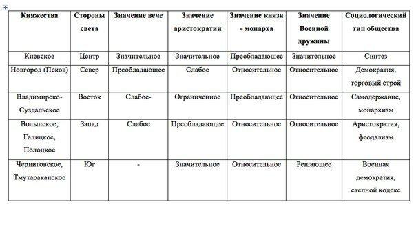 поля Киевской Руси,