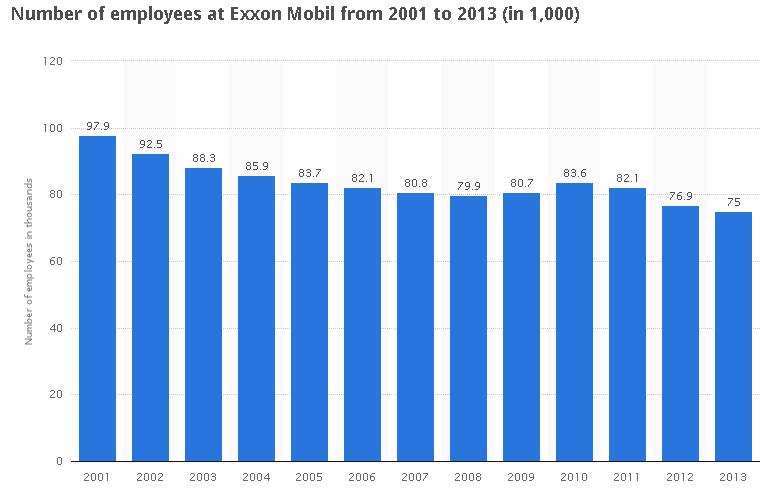 statista.com: инфографика о ExxonMobil