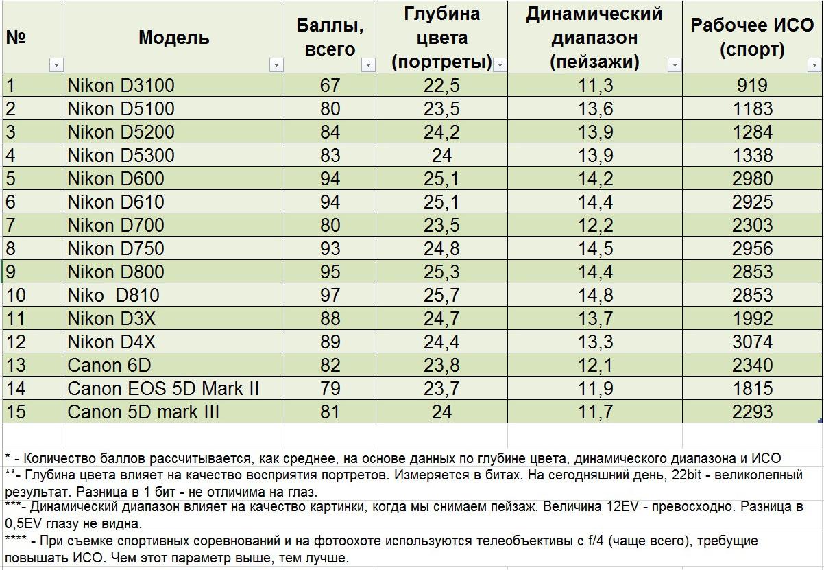 4. Сравнительная таблица для анализа различий характеристик зеркальных фотоаппаратов Nikon D610, Nikon D750, Nikon D810 и Canon EOS 6D, Canon EOS 5D Mark II и Mark III. Изучаем значения динамического диапазона, цветопередачи и рабочего ИСО.