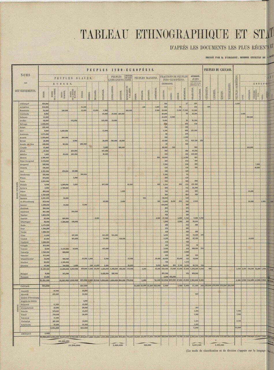 Этнографическая таблица