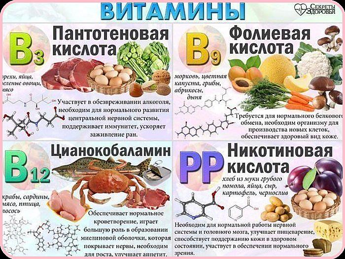 Витамины В3, В9, В12, РР