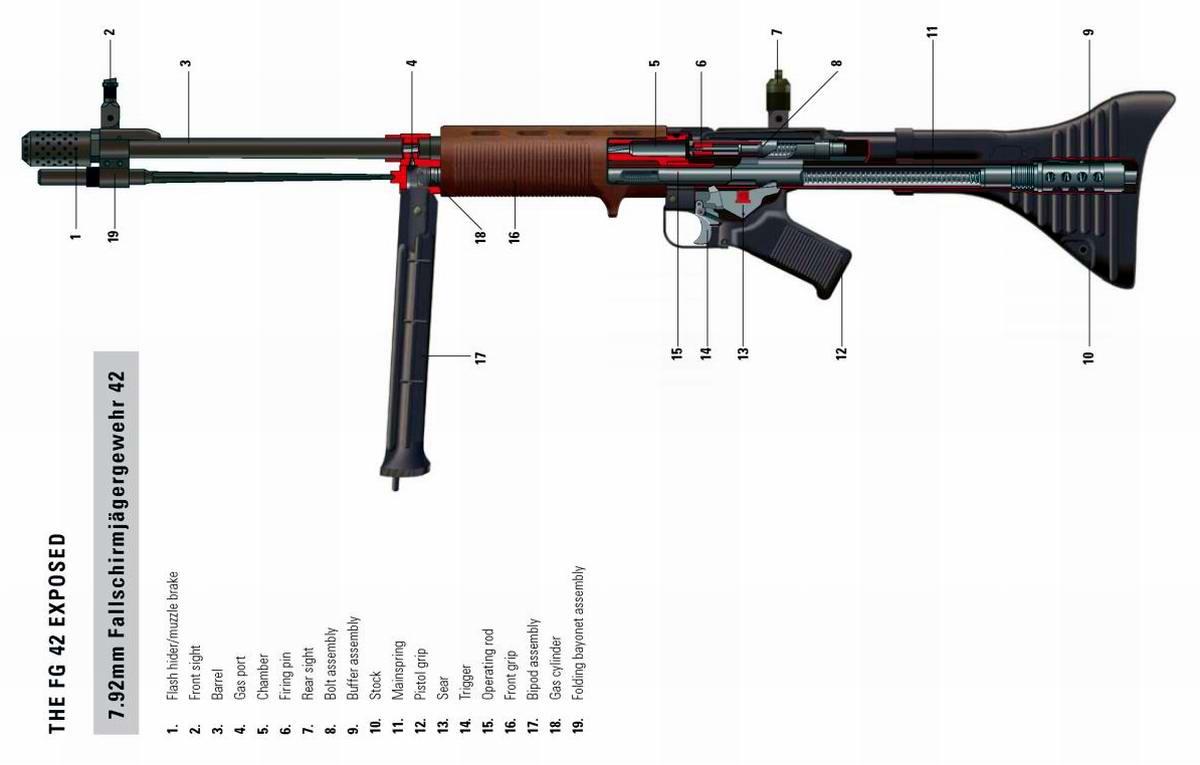 FG 42 - автоматическая винтовка парашютиста образца 1942 года (Германия)