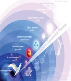 Воздействие светозвукового потока на энергетические уровни