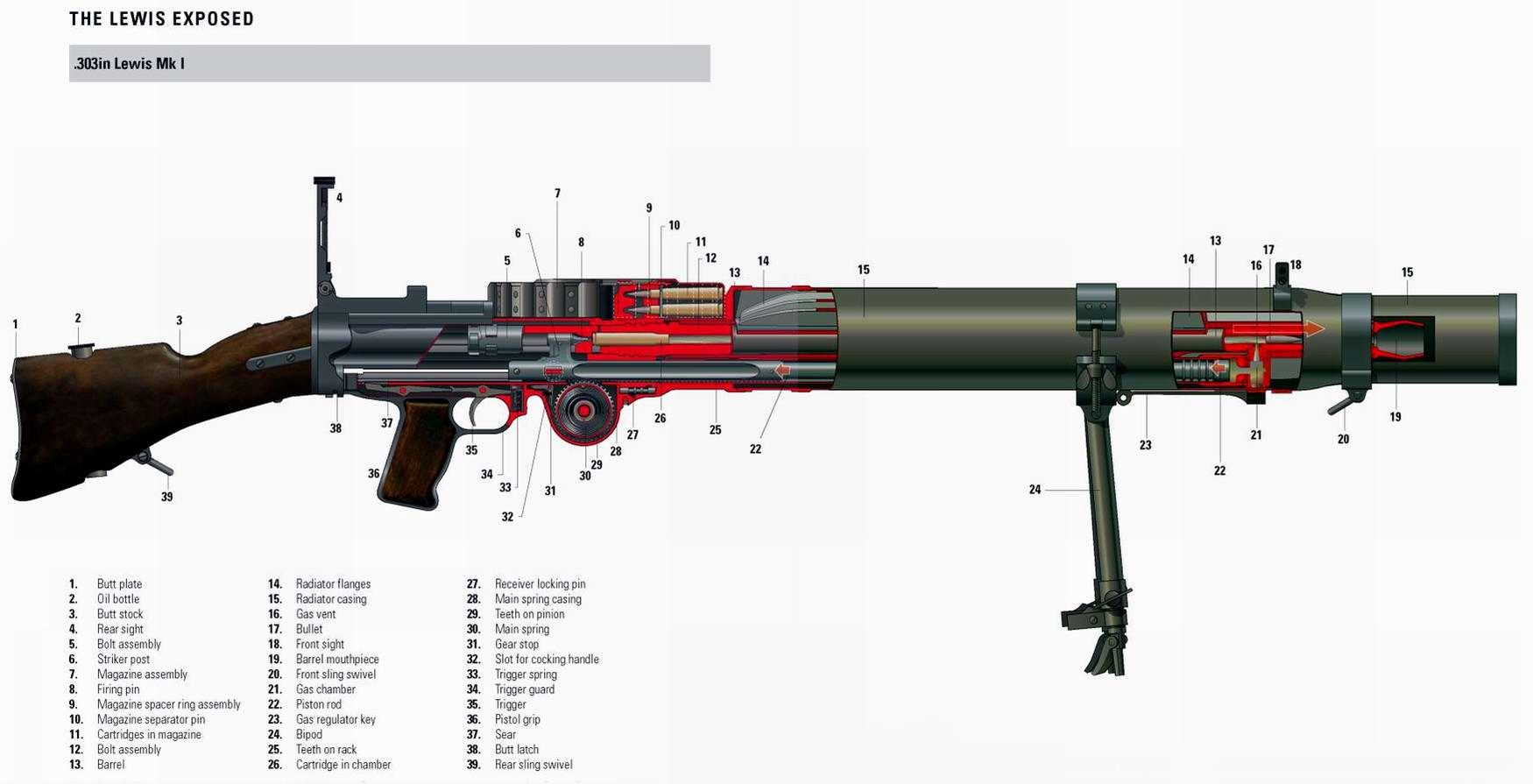 Lewis MK1 - ручной пулемет образца 1913 года (Великобритания)
