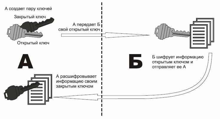 Принцип асимметричного шифрования