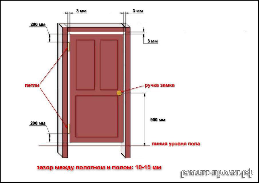 Установка межкомнатных дверей с порогами своими руками