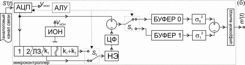 Рис. 1 Схема приемника системы