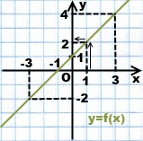 po-grafiku-funkcii-najti-y-po-x
