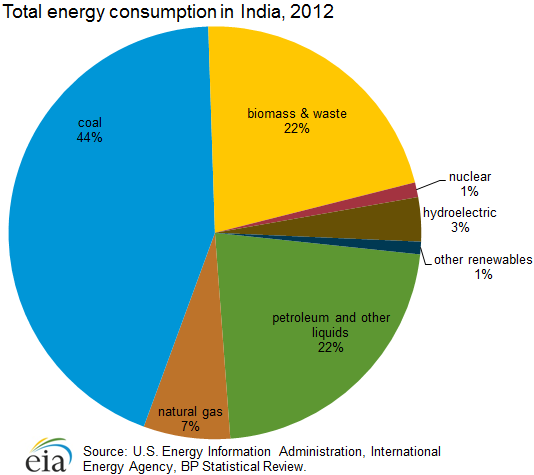 analysis of power sector in india