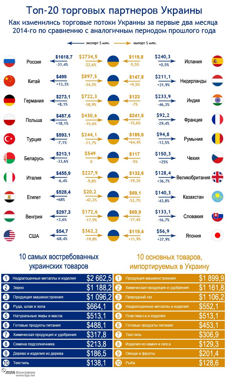 liga.net: Инфографика об энергетике Украины