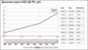 Доллар США стал дороже 70 рублей