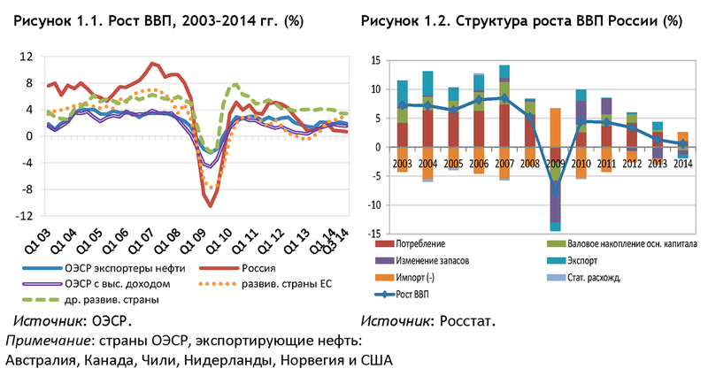 worldbank.org: Доклад об экономике России, апрель 2015 г.