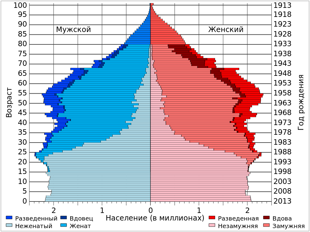 United_States_Population_by_Age_Sex_and_Marital_Status_svg.png