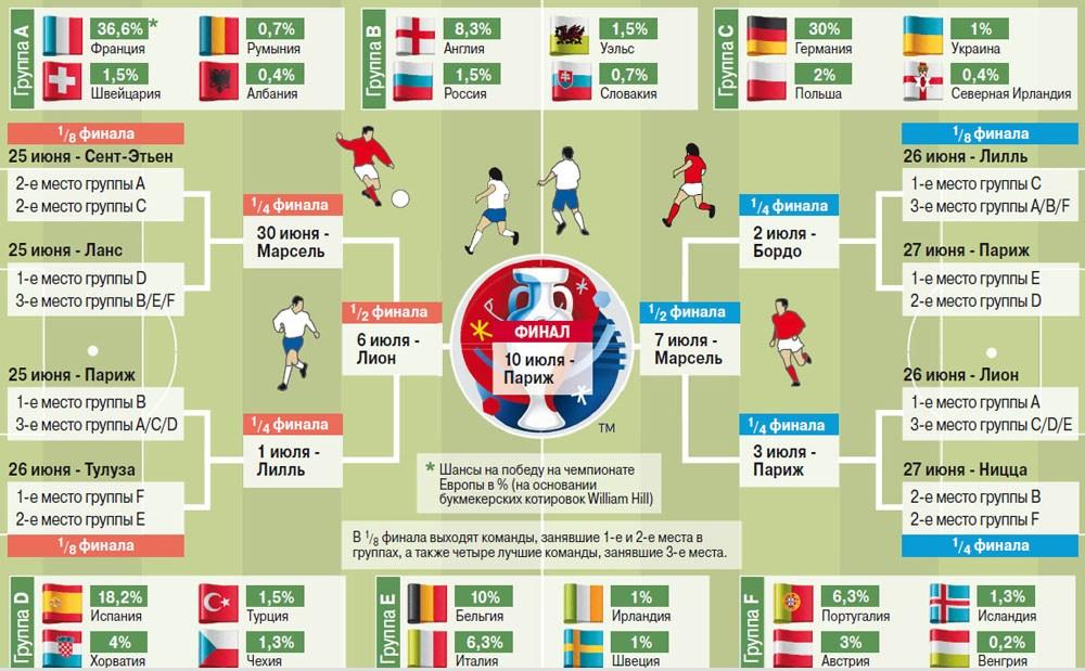 Таблица игр чм футболу