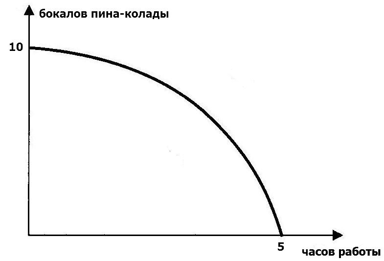 кривая возможносте.JPG