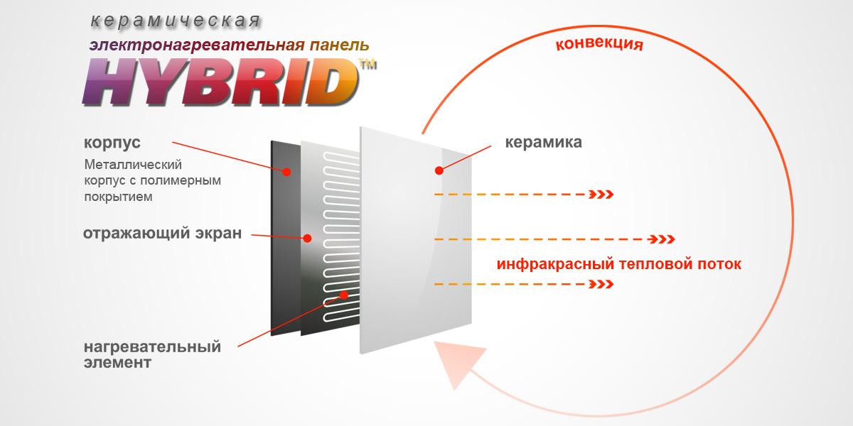 Элекктро отопление Житомир