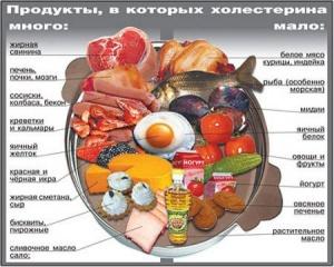 Книга Как снизить повышенный холестерин (видео)