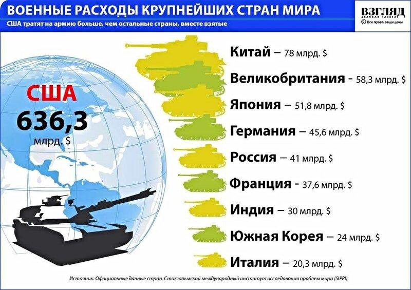 Военные  расходы крупнейших стран мира
