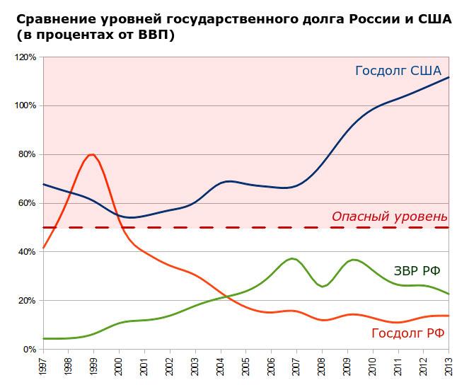 Госдолг России