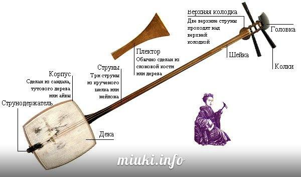 Некоторые японские народные музыкальные инструменты - Сямисен