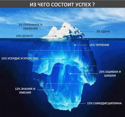 айсберг с инфографикой что такое успех