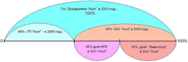 Схема ГП Азот в ЗАО