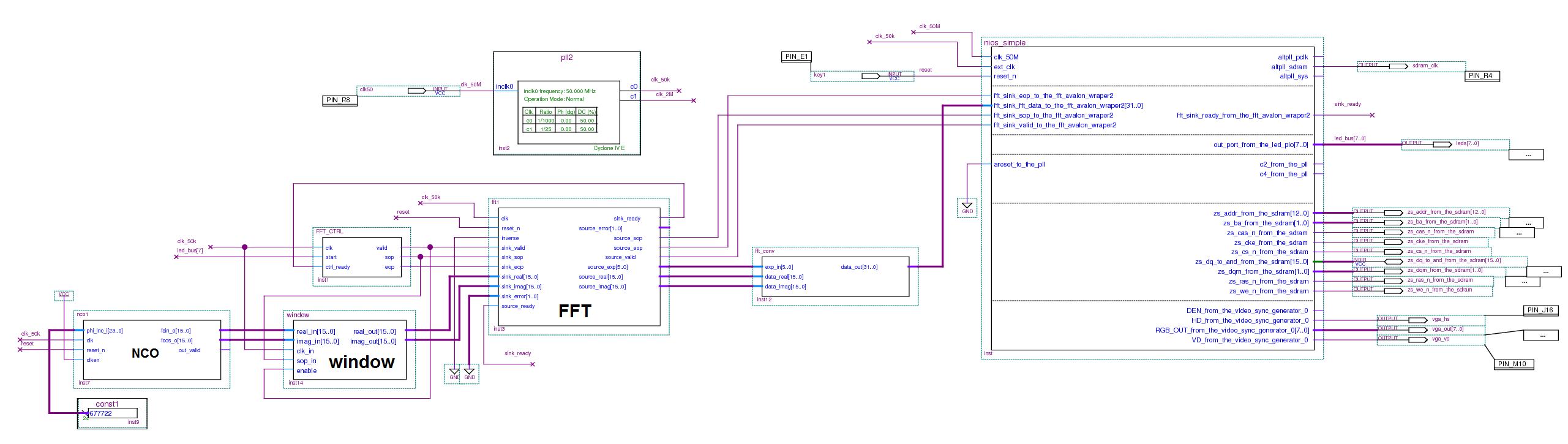 Использование модуля FFT совместно с NIOS / ПЛИС / Сообщество
